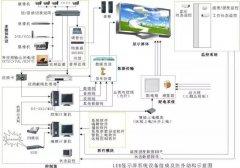 LED屏幕控制系统技术指南