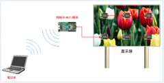 LED显示屏3G/4G解决方案